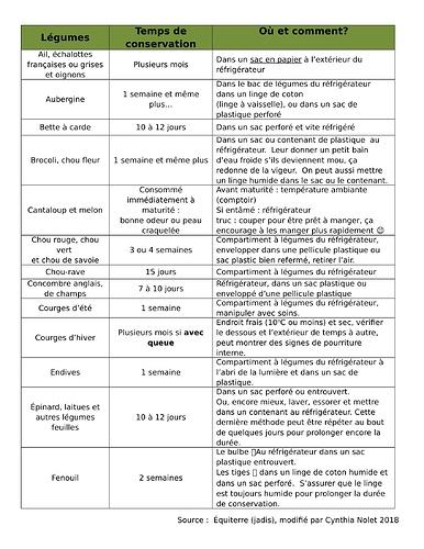 conservation%20l%C3%A9gumes-1